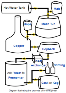Beer Brewing Diagram