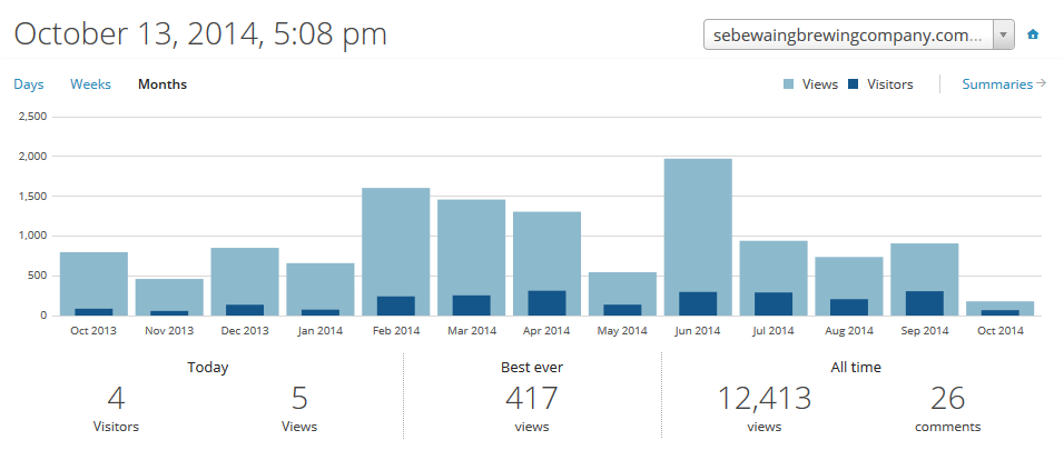 Oct 2013-Oct 2014 Website Stats